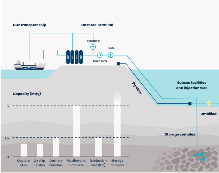 Illustration of the Northern Lights project from Equinor.